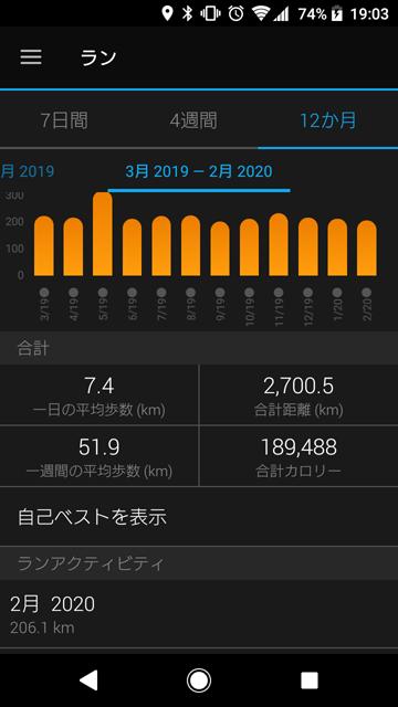 2020年2月のランニング走行距離