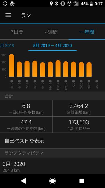 2020年3月の走行距離