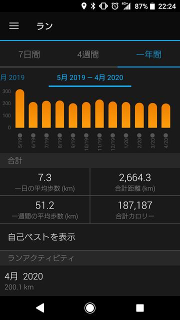 2020年4月の走行距離
