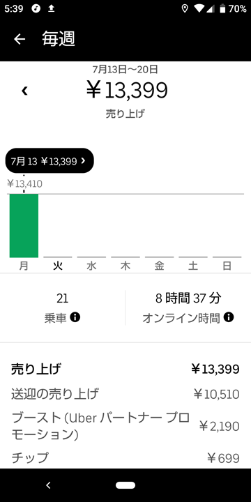 20200713_ubereatas_週報