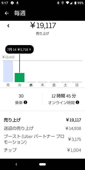 20200714_ubereats_週報