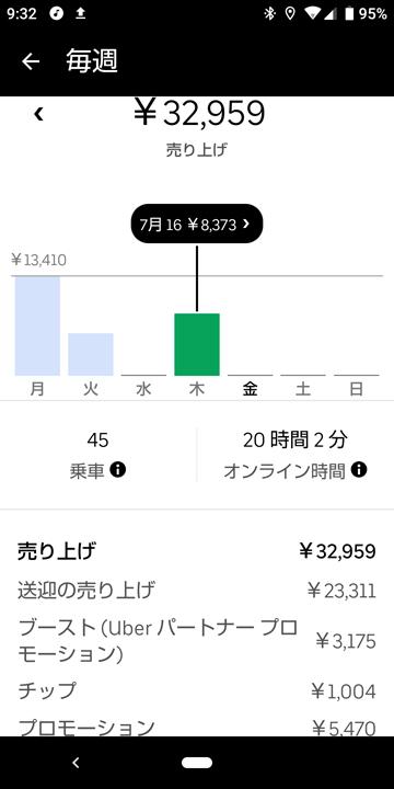 20200716_ubereats_週報