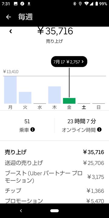 20200717_uvereats_週報