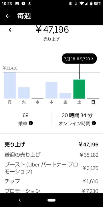 20200718_ubereats_週報