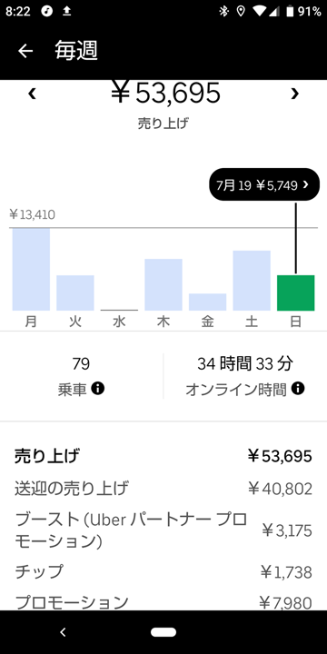 20200719_ubereats_週報