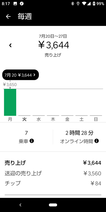 20200720UberEats週報