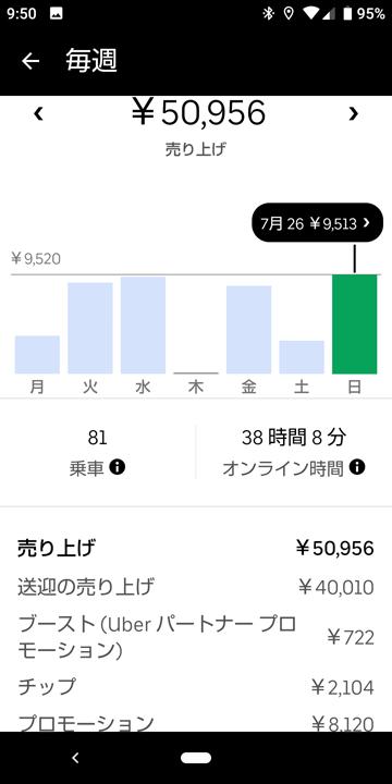 20200726UberEats週報