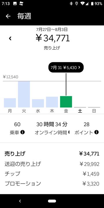 20200731UberEats週報