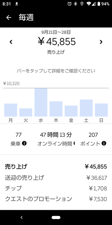 20200927UberEats週報