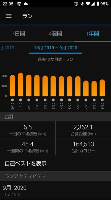 2020年9月の走行距離