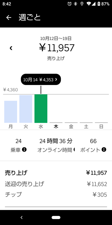 20201014UberEats売上げ