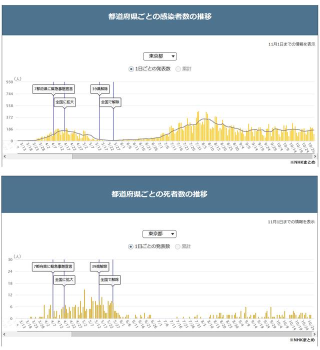 東京のコロナウイルス感染者数と死亡者数