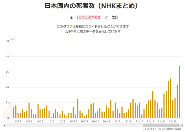 2020/12/01全国のコロナ死亡者数