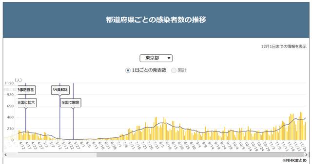 2020/12/01東京のコロナ感染者数