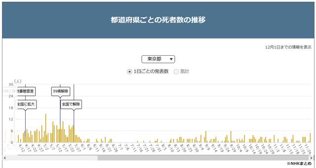 2020/12/01東京のコロナ死亡者数