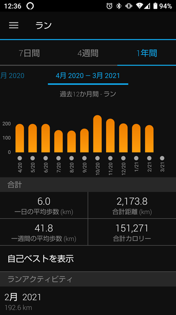 2021年2月の走行距離