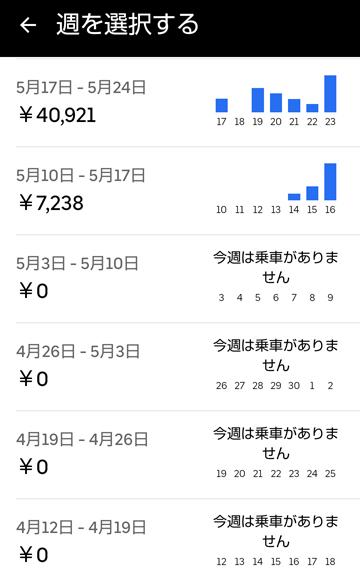 20210523UberEats週報
