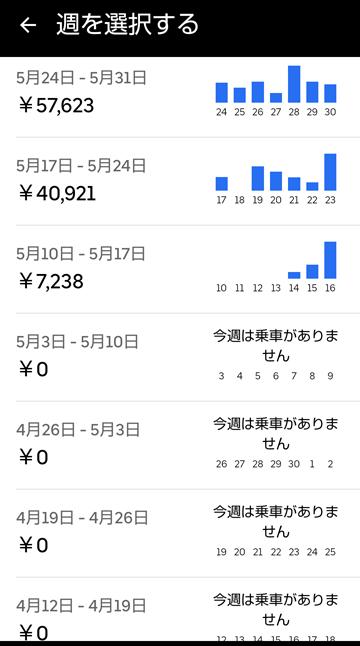 20210530UberEats週報
