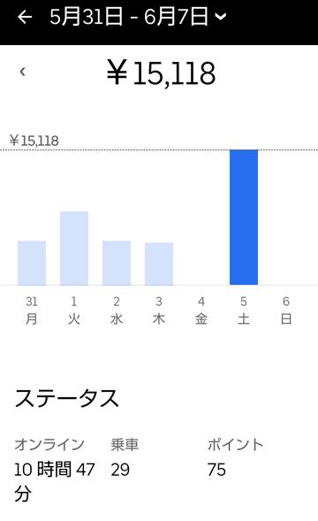 UberEats1万5千円チャレンジ