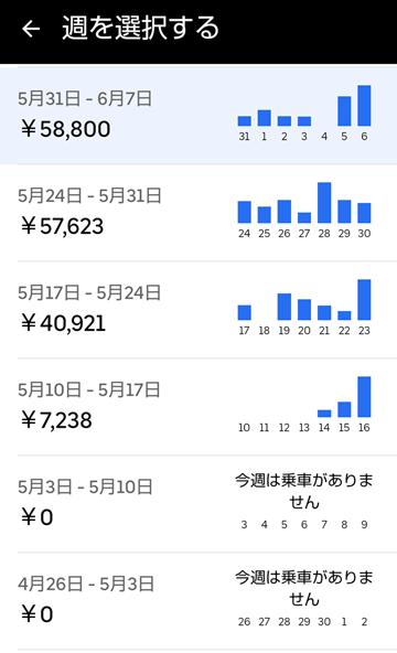 20210606UberEats週報
