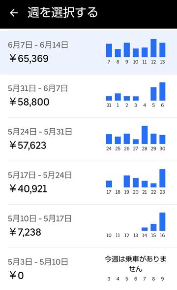20210613UberEats週報