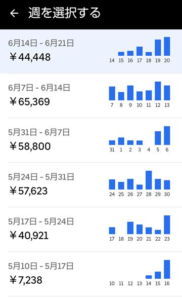 20210620UberEats週報