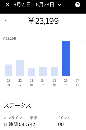 20210626UberEats売上げ