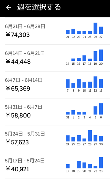 20210627UberEats週報