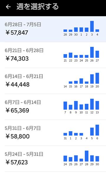 20210704UberEats週報