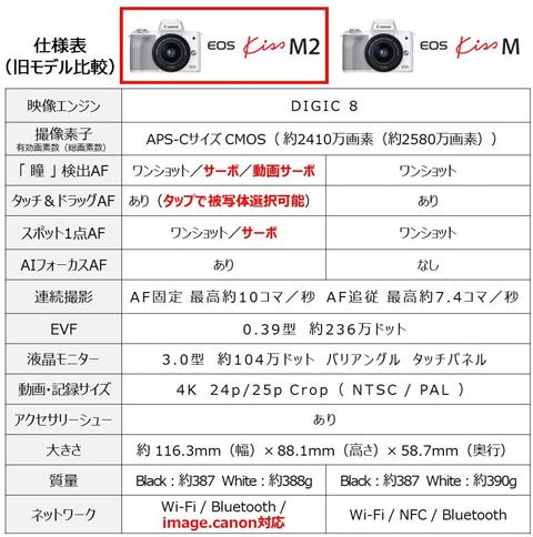 CanonKissMとM2の比較