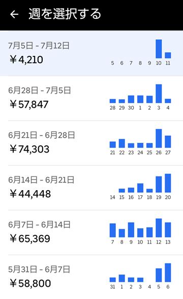 20210711UberEats週報