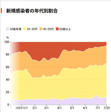 東京都コロナ年齢別感染者数