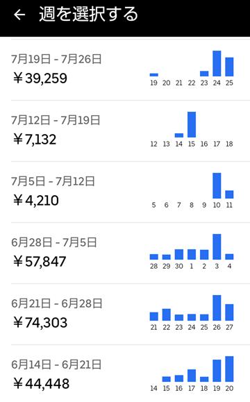 20210725UberEats週報
