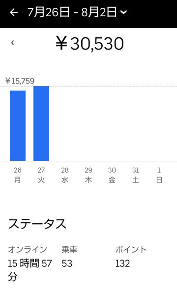 10万円チャレンジ2日目