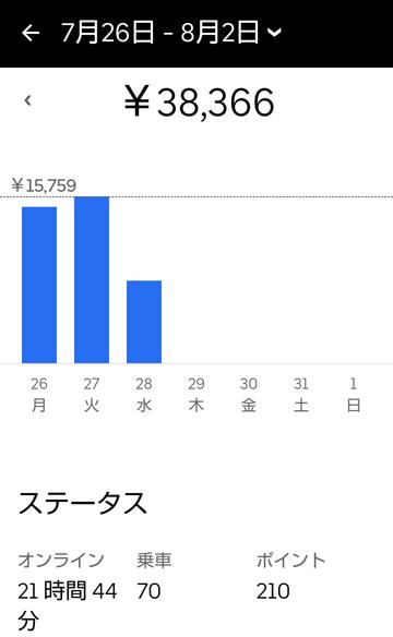 週給10万円チャレンジ3日目