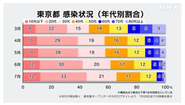 東京都コロナ年連別感染割合
