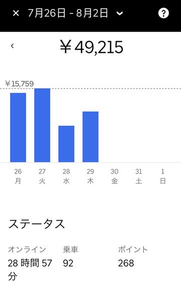 週給10万円チャレンジ4日目
