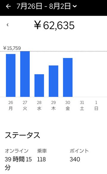 週給10万円チャレンジ5日目