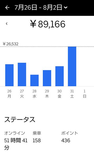 週給10万円チャレンジ6日目