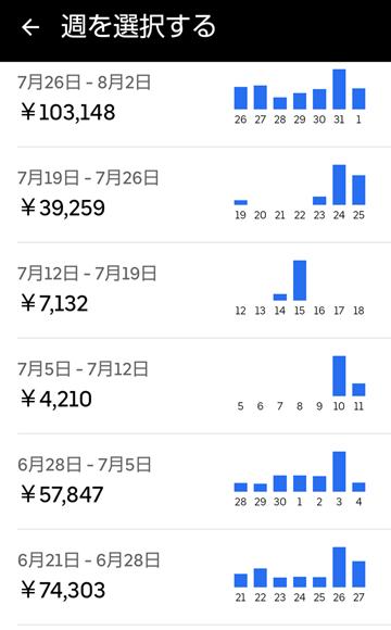 20210801UberEats週報