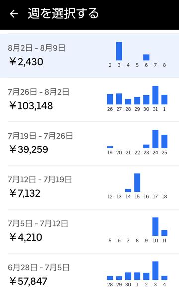 20210808UberEats週報
