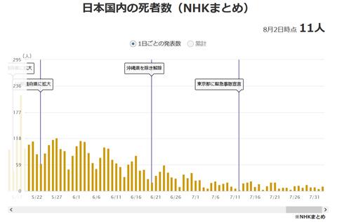 コロナ日本国内の死亡数
