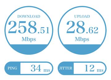4G通信速度